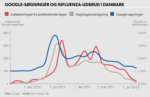 epidemier i danmark